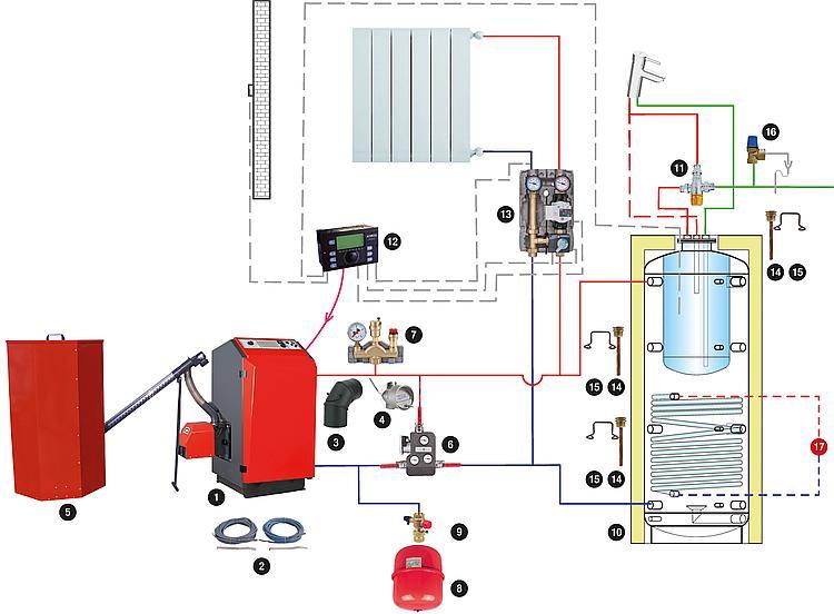 Pelletkessel Komplett-Set Atmos P21 Kombispeicher und Zubehör *BG*